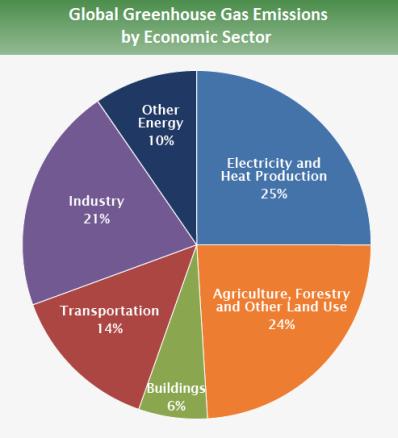 Sektor Emisi Global